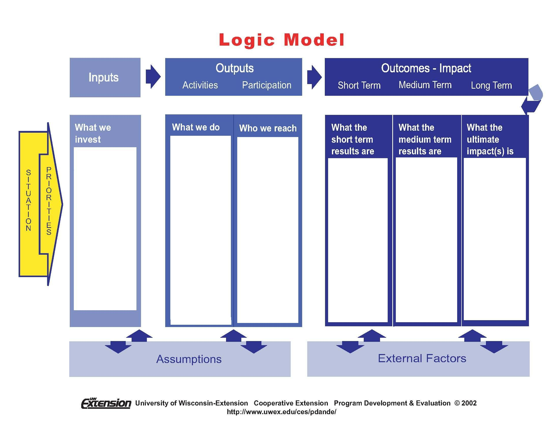 evaluation logic model template what is evaluation greater new orleans foundation