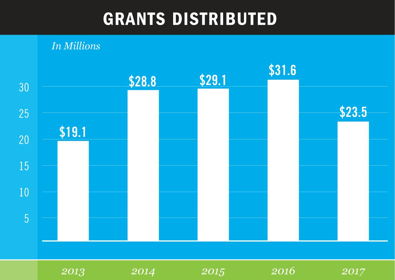 GNOF-Grants-2018