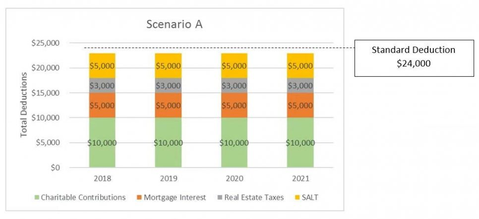 Tax Law Chart