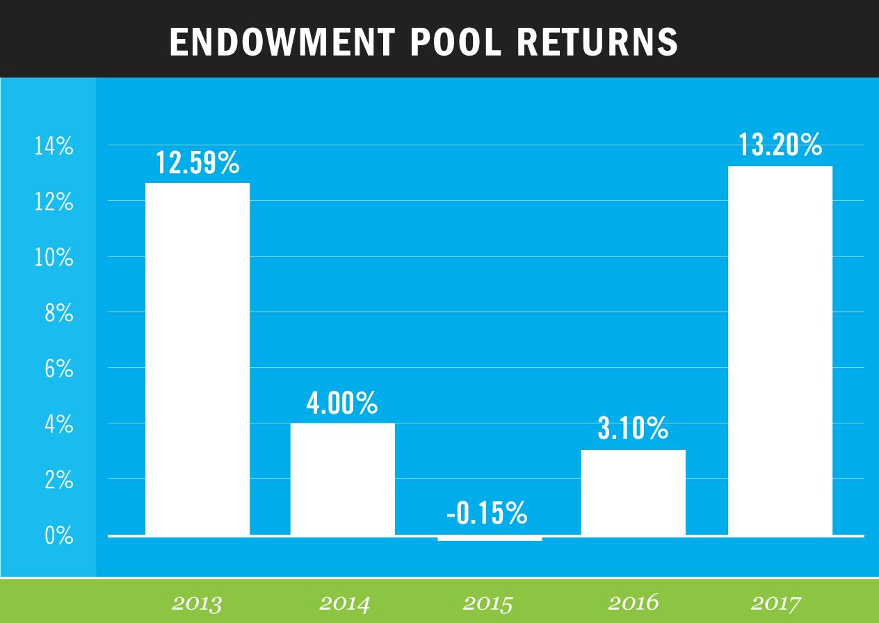 GNOF-Endowment-2018
