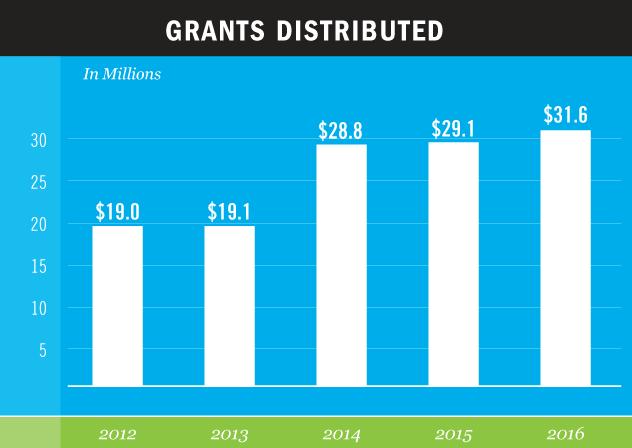 GNOF-Grants-2017