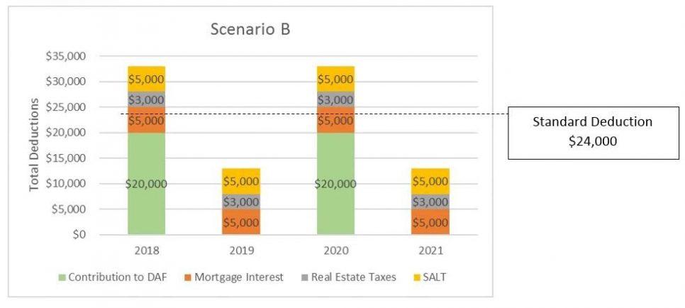 Tax Law Chart 2